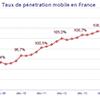 Record de cartes SIM distribu�es en France